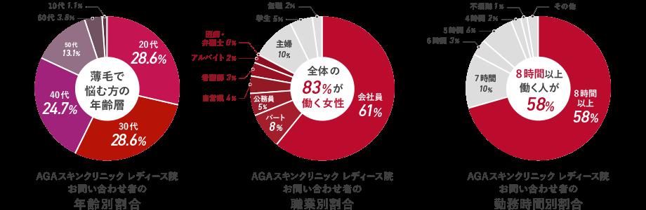 各種割合グラフ